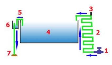 Changement d'eau par goutte à goutte (2)